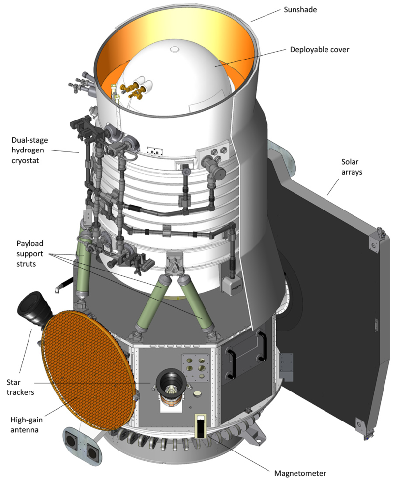 WISE with major components labeled