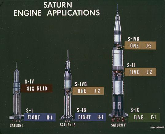 Saturn vehicle evolution