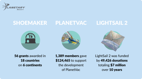 Planetary Society Project Funding in 2019