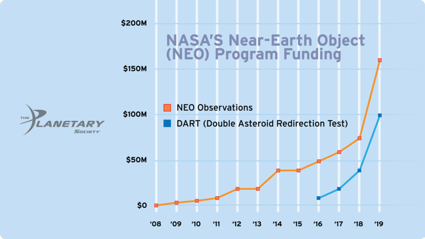NASA's Near-Earth Object Program Funding History