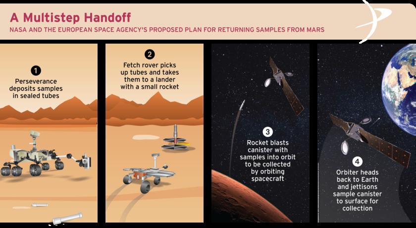 Mars Sample Return Infographic