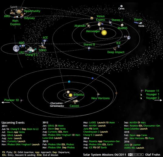 Solar system exploration missions in June 2011