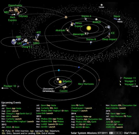 Solar system exploration missions in July 2011