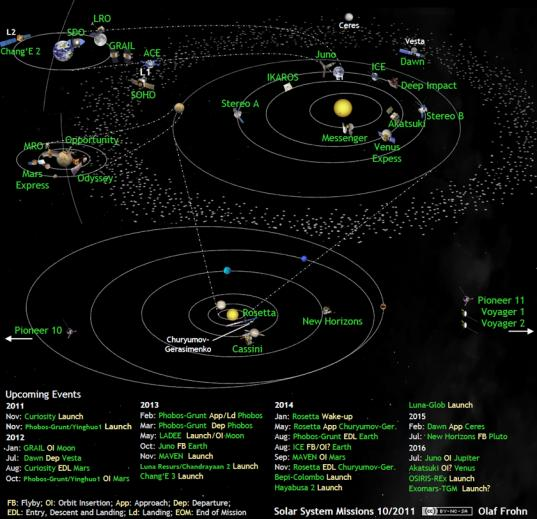 Solar system exploration missions in October 2011