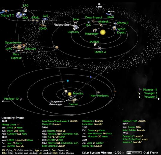 Solar system exploration missions in December 2011