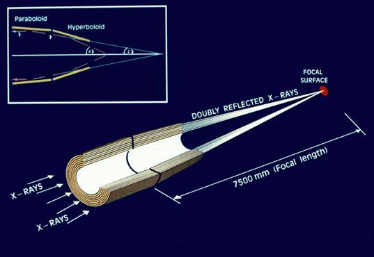XMM-Newton: the anatomy of an X-ray telescope