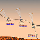 Curiosity's official timeline