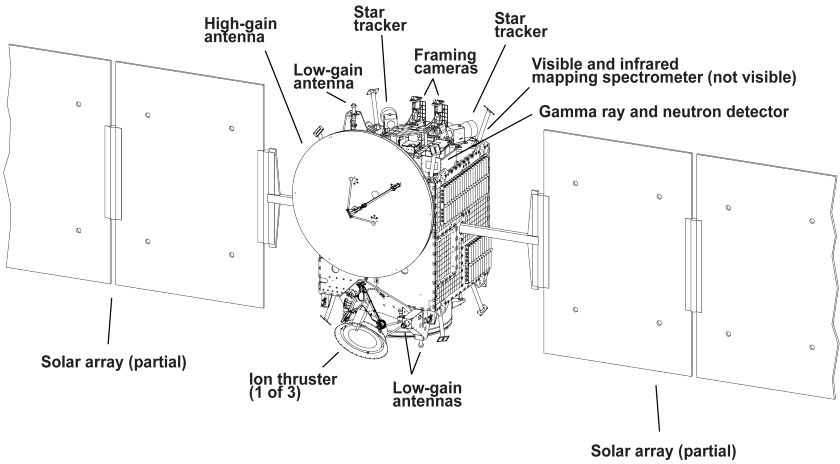 Diagram of the Dawn spacecraft