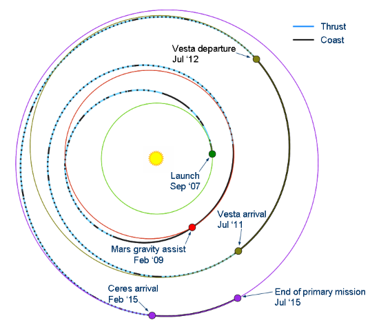 Dawn's interplanetary trajectory with thrust and coast segments marked (September 2009)