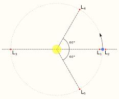 Lagrangian points