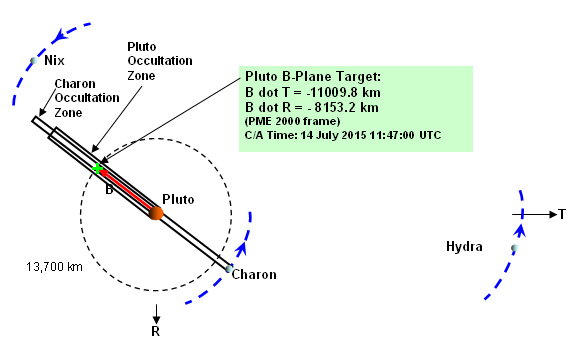 New Horizons' trajectory: Pluto closest approach geometry