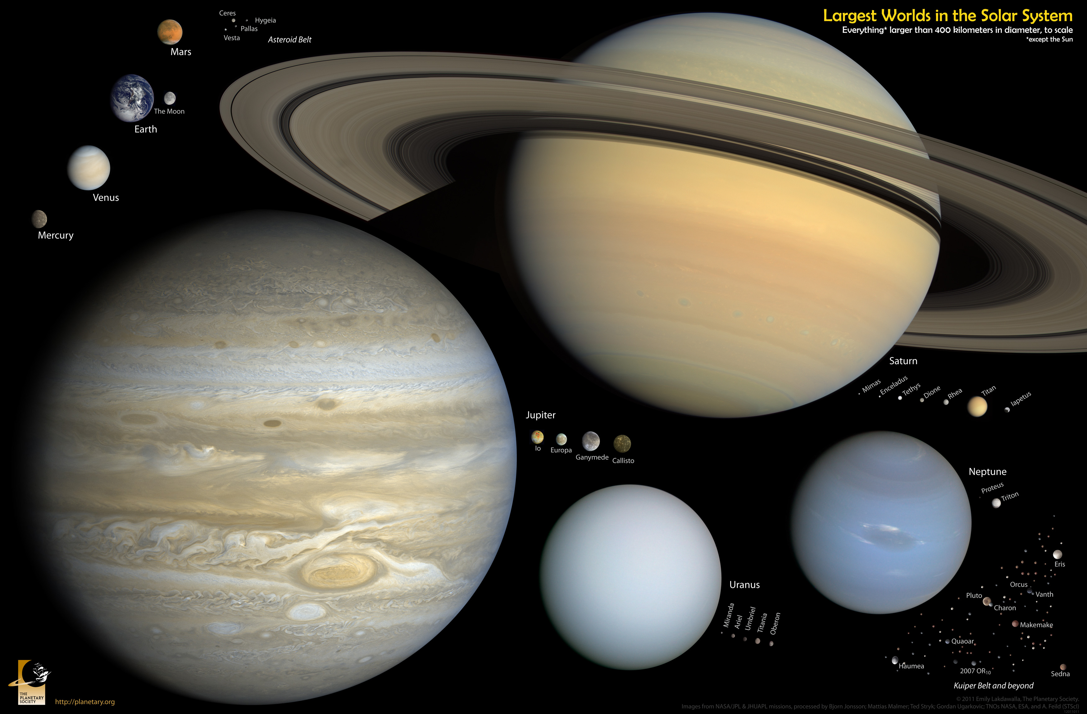 scale solar system presentation slide a provisional version for you