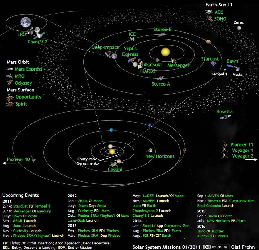 Whats up in the solar system diagram by olaf frohn updated for whats up in the solar system diagram by olaf frohn updated for september 2018 ccuart Choice Image