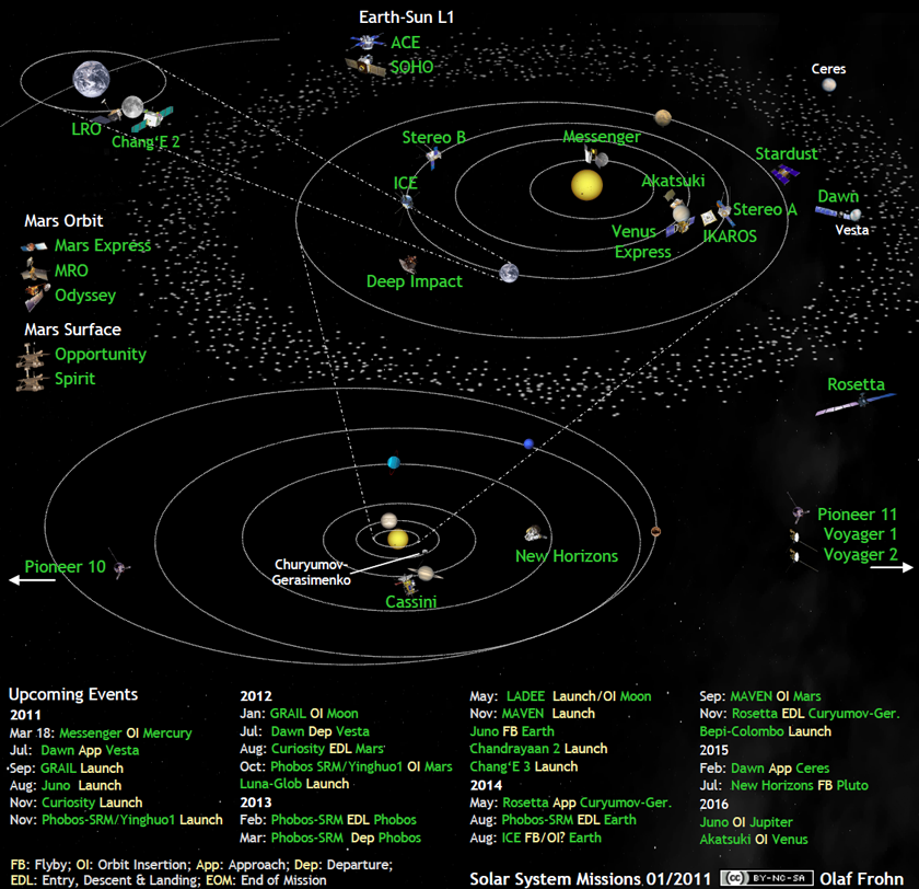 Whats up in the solar system diagram by olaf frohn updated for may whats up in the solar system diagram by olaf frohn updated for may 2018 ccuart Image collections