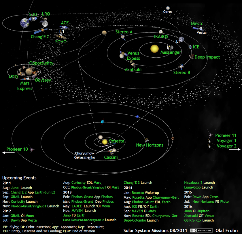 Whats Up In The Solar System Diagram By Olaf Frohn Updated For