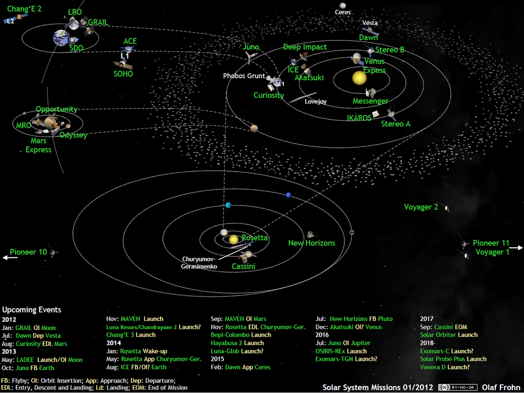 Superb Whats Up In The Solar System Diagram By Olaf Frohn Updated For Wiring Cloud Staixuggs Outletorg