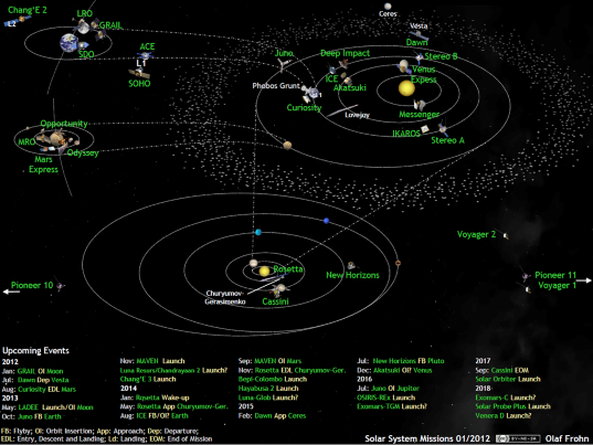 Solar system exploration missions in January 2012