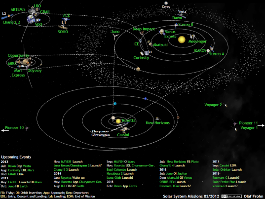 Solar system exploration missions in February 2012