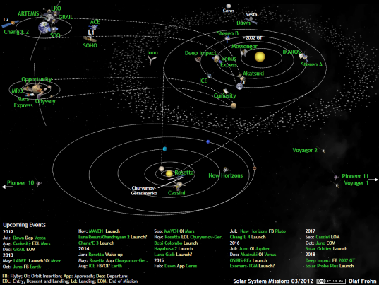 Solar system exploration missions in March 2012