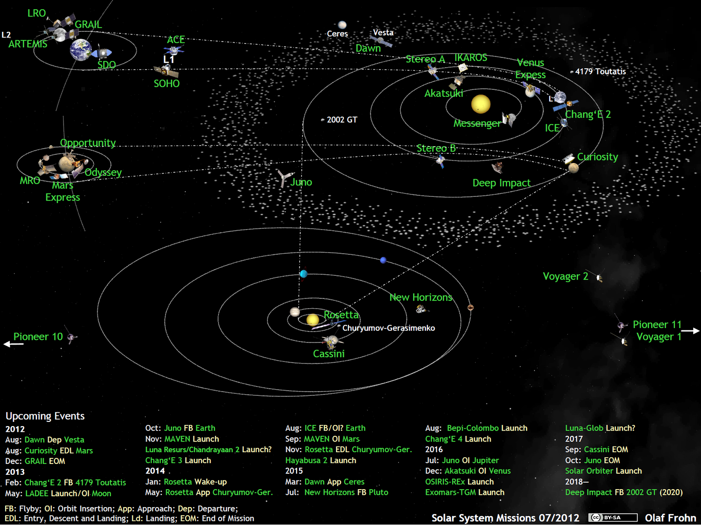 What's Up in the Solar System in July 2012