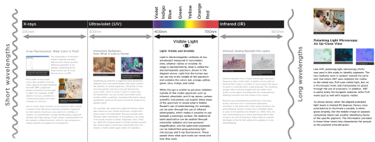 How other parts of the electromagnetic spectrum can be used in art conservation