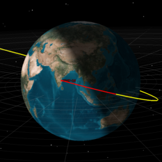 GSAT-14 simulation