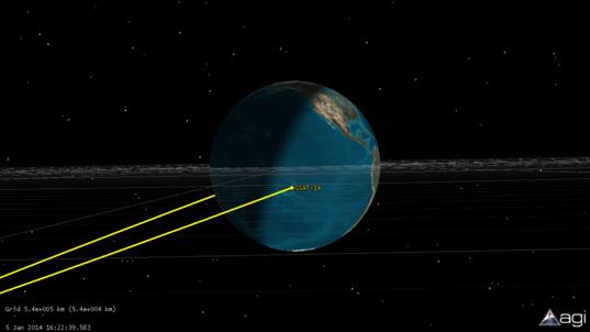 GSAT-14 approaching apogee