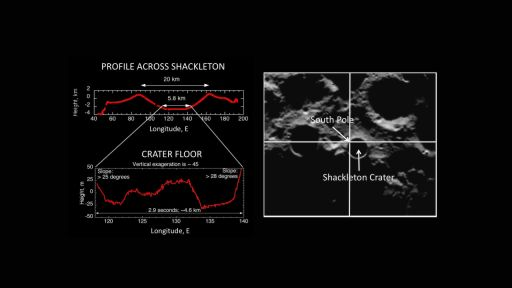 LOLA profile across Shackleton crater