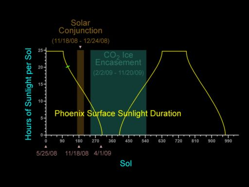 Phoenix' sunlight situation