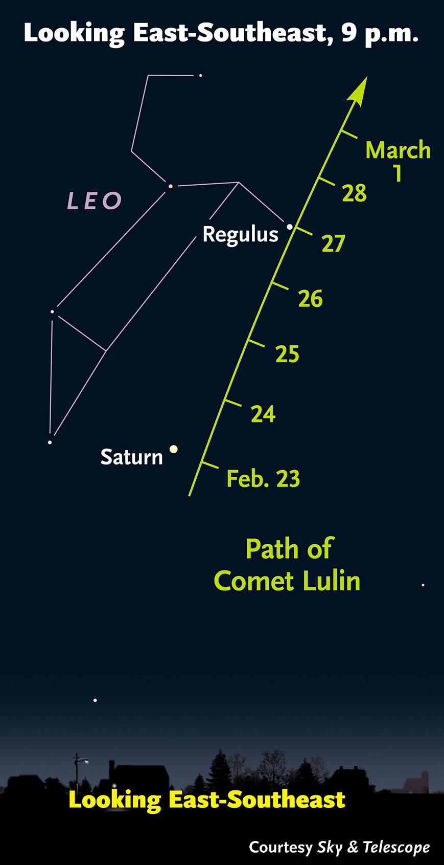 Spotting comet Lulin