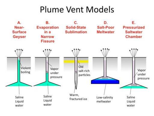 Plume Vent Models
