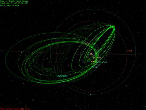 'Petal plot' of Cassini's extended mission
