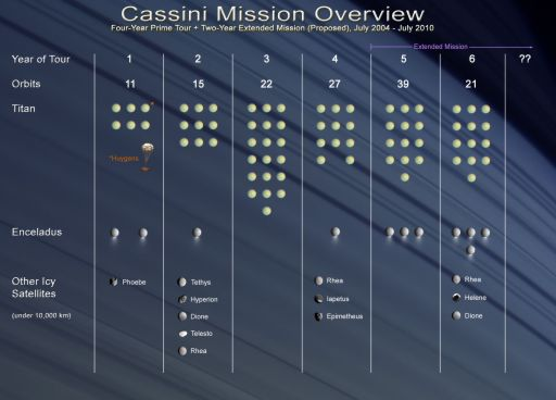 Overview of the Cassini prime and extended missions