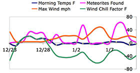 Graph of day-by-day weather conditions and meteorites collected.