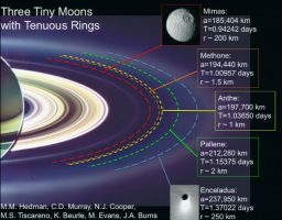 Ring arcs associated with small moons of Saturn
