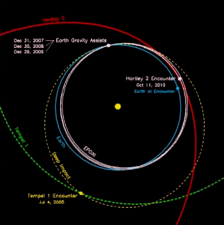 Orbital path of Deep Impact during the EPOXI mission