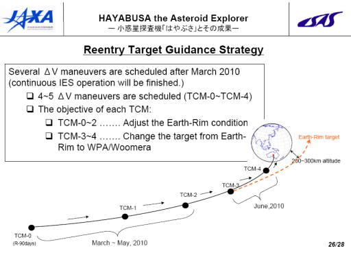 Guidance strategy for Hayabusa's sample return