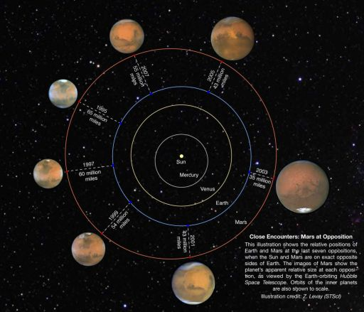 Mars as seen from Hubble during its 1995-2007 oppositions