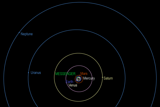Positions of the planets during MESSENGER's solar system family portrait