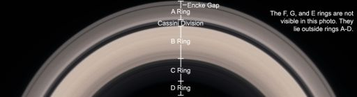 Saturn's main ring system