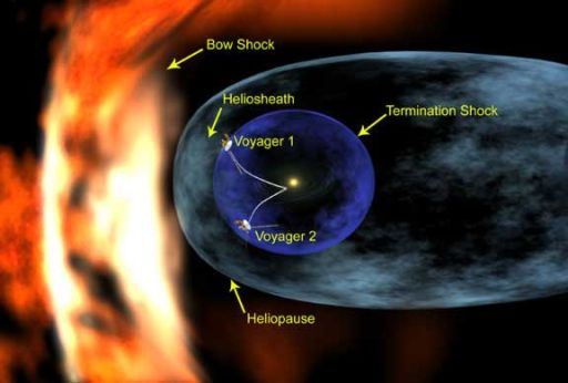 Voyagers at the edge of the solar system