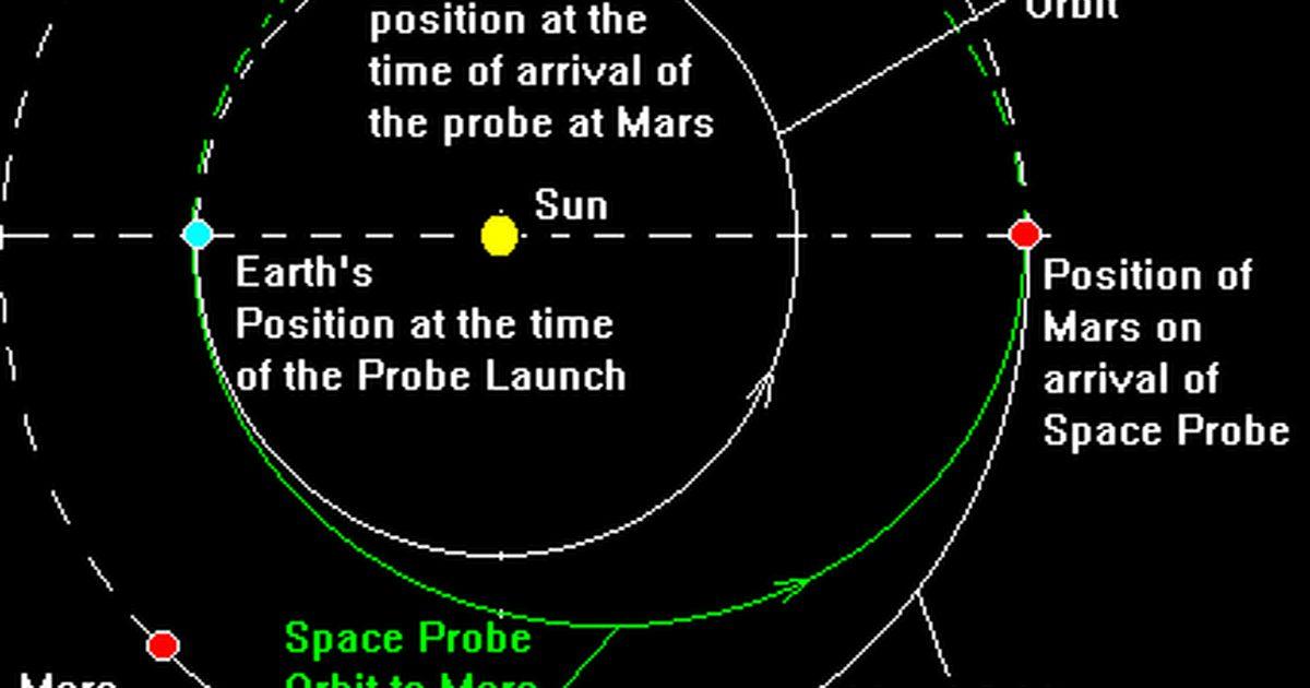Hohmann transfer orbit diagram   The Planetary SocietyThe Planetary Society